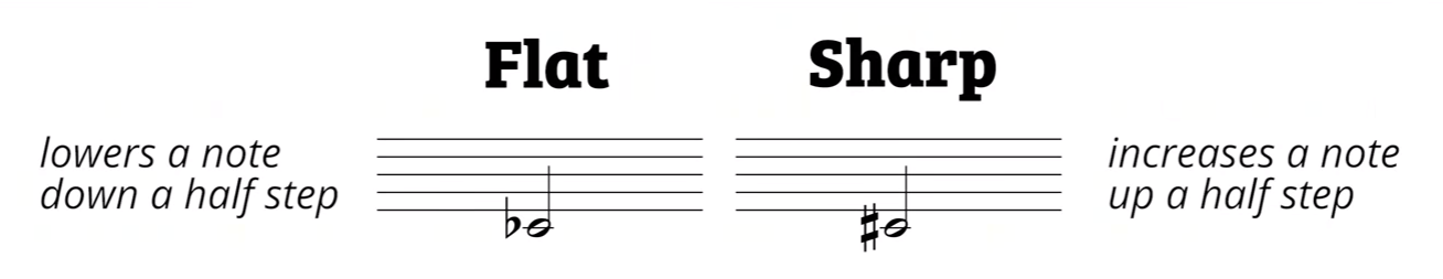 Music Theory For The Dropouts 3 Music Symbols