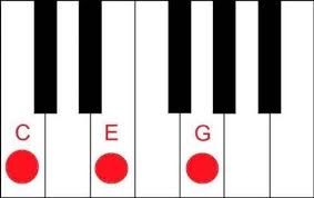 Image result for c major chord piano
