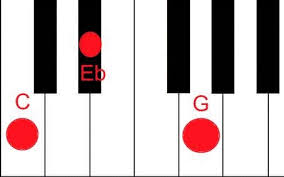 Image result for c minor chord piano