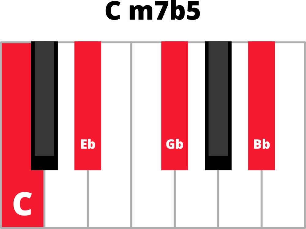 Understanding 7th Chords On The Piano Free Online Piano Lessons The Note Pianote Lisa Witt
