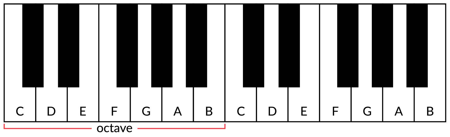 photo regarding Beginner Piano Lessons Printable referred to as How In the direction of Perform Piano